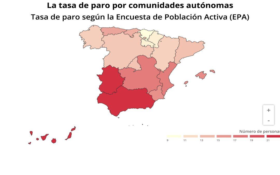 El paro subió en siete comunidades y todas destruyeron empleo menos Baleares